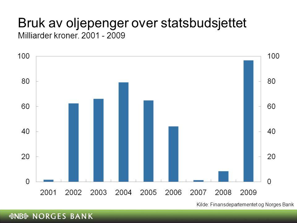 Bruk av oljepenger over statsbudsjettet Milliarder kroner.