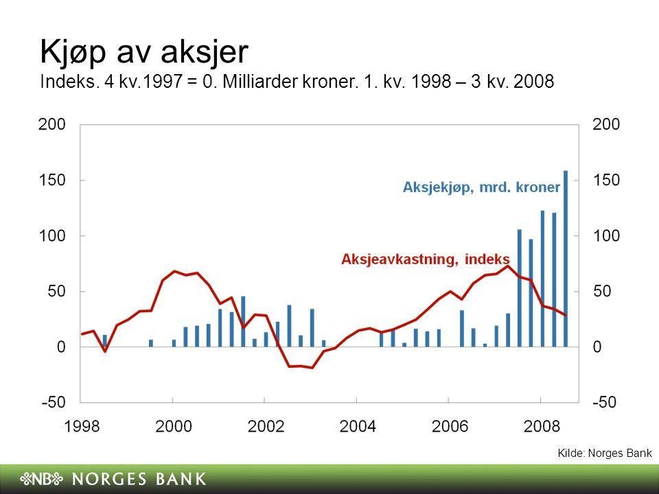 Kjøp av aksjer Indeks. 4 kv.1997 = 0. Milliarder kroner.