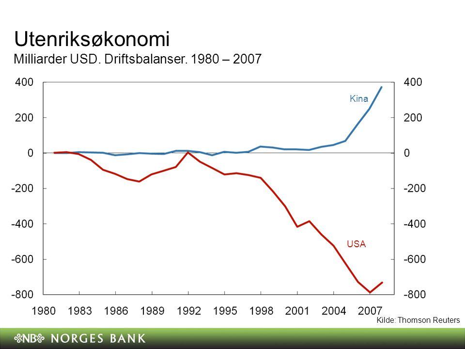 Utenriksøkonomi Milliarder USD. Driftsbalanser. 1980 – 2007 Kina USA Kilde: Thomson Reuters