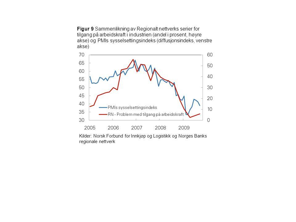 Figur 9 Sammenlikning av Regionalt nettverks serier for tilgang på arbeidskraft i industrien (andel i prosent, høyre akse) og PMIs sysselsettingsindeks (diffusjonsindeks, venstre akse) Kilder: Norsk Forbund for Innkjøp og Logistikk og Norges Banks regionale nettverk