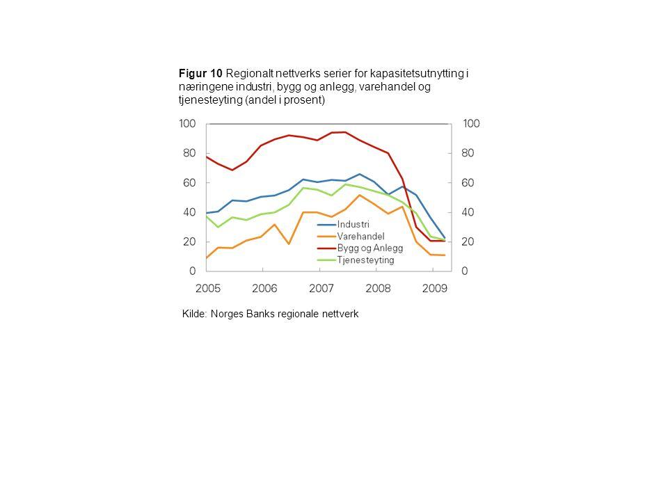 Figur 10 Regionalt nettverks serier for kapasitetsutnytting i næringene industri, bygg og anlegg, varehandel og tjenesteyting (andel i prosent) Kilde: Norges Banks regionale nettverk
