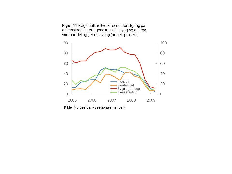 Figur 11 Regionalt nettverks serier for tilgang på arbeidskraft i næringene industri, bygg og anlegg, varehandel og tjenesteyting (andel i prosent) Ki