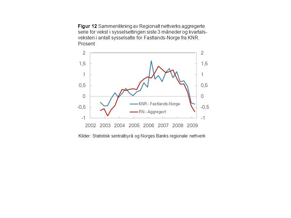 Figur 12 Sammenlikning av Regionalt nettverks aggregerte serie for vekst i sysselsettingen siste 3 måneder og kvartals- veksten i antall sysselsatte f