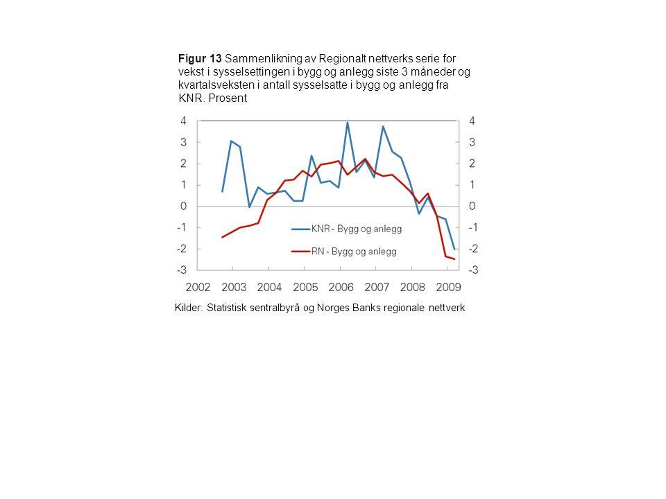 Figur 13 Sammenlikning av Regionalt nettverks serie for vekst i sysselsettingen i bygg og anlegg siste 3 måneder og kvartalsveksten i antall sysselsatte i bygg og anlegg fra KNR.