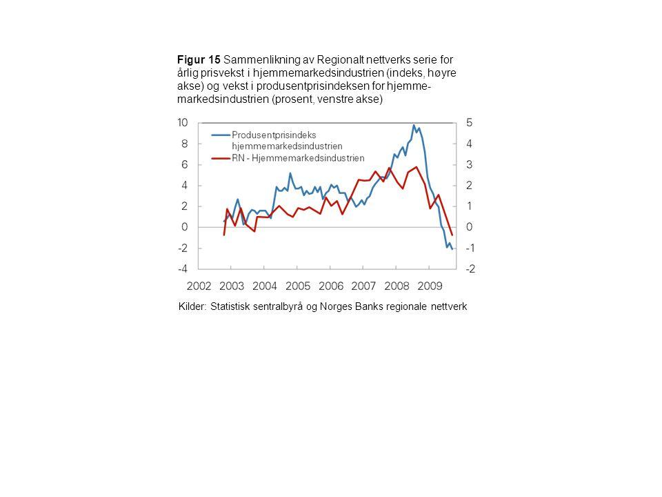 Figur 15 Sammenlikning av Regionalt nettverks serie for årlig prisvekst i hjemmemarkedsindustrien (indeks, høyre akse) og vekst i produsentprisindeksen for hjemme- markedsindustrien (prosent, venstre akse) Kilder: Statistisk sentralbyrå og Norges Banks regionale nettverk