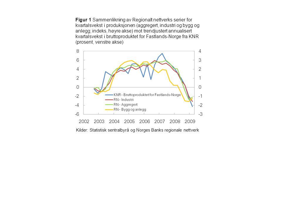 Figur 1 Sammenlikning av Regionalt nettverks serier for kvartalsvekst i produksjonen (aggregert, industri og bygg og anlegg; indeks, høyre akse) mot trendjustert annualisert kvartalsvekst i bruttoproduktet for Fastlands-Norge fra KNR (prosent, venstre akse) Kilder: Statistisk sentralbyrå og Norges Banks regionale nettverk