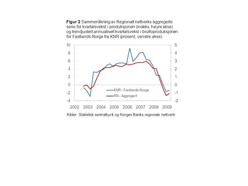 Figur 2 Sammenlikning av Regionalt nettverks aggregerte serie for kvartalsvekst i produksjonen (indeks, høyre akse) og trendjustert annualisert kvarta
