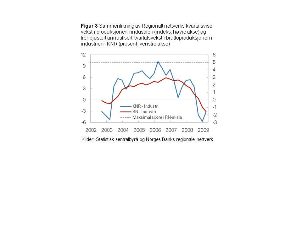 Figur 3 Sammenlikning av Regionalt nettverks kvartalsvise vekst i produksjonen i industrien (indeks, høyre akse) og trendjustert annualisert kvartalsvekst i bruttoproduksjonen i industrien i KNR (prosent, venstre akse) Kilder: Statistisk sentralbyrå og Norges Banks regionale nettverk