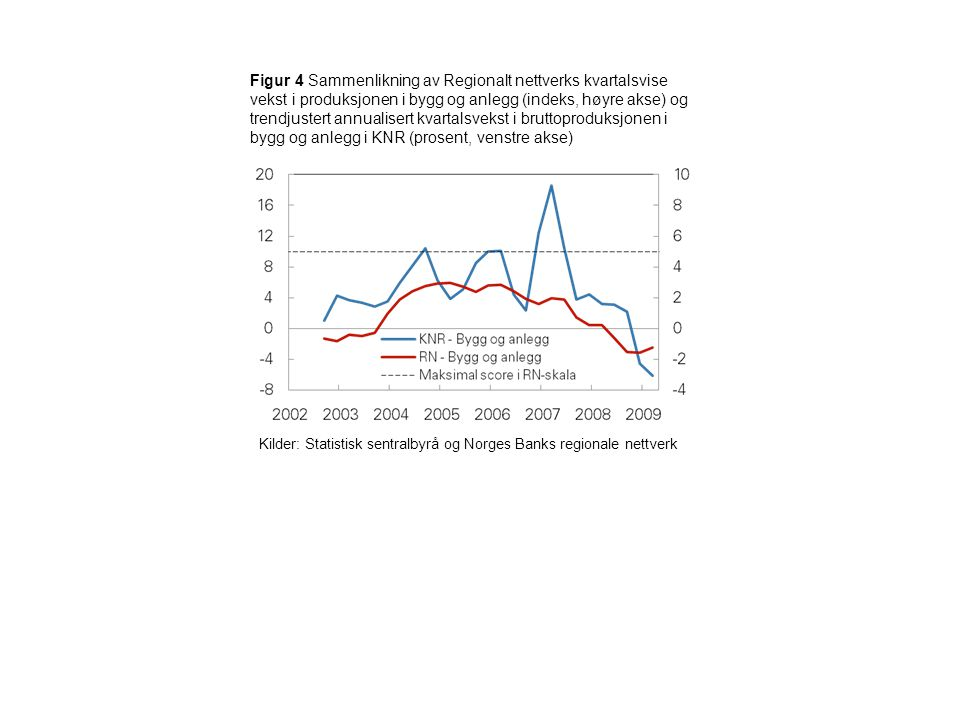 Figur 4 Sammenlikning av Regionalt nettverks kvartalsvise vekst i produksjonen i bygg og anlegg (indeks, høyre akse) og trendjustert annualisert kvart