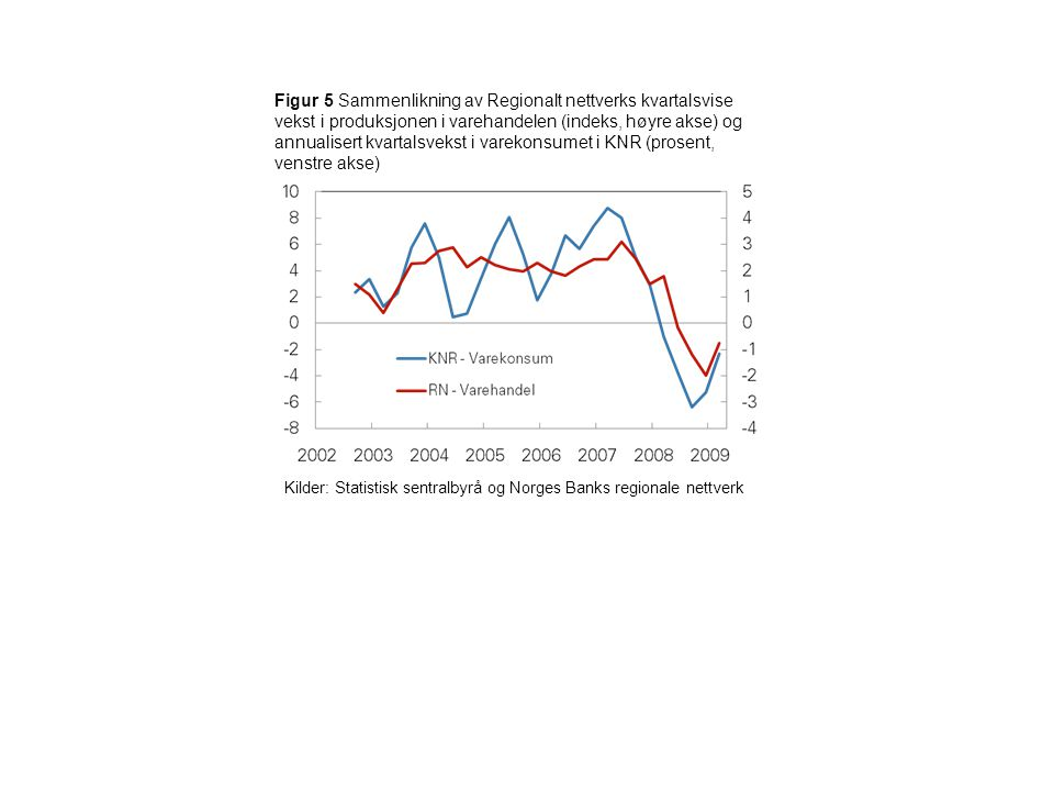 Figur 5 Sammenlikning av Regionalt nettverks kvartalsvise vekst i produksjonen i varehandelen (indeks, høyre akse) og annualisert kvartalsvekst i varekonsumet i KNR (prosent, venstre akse) Kilder: Statistisk sentralbyrå og Norges Banks regionale nettverk