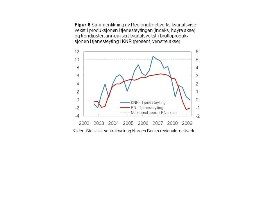 Figur 17 Sammenlikning av Regionalt nettverks serie for forventet vekst i produksjon neste 6 måneder (indeks, høyre akse) med den annualiserte halvårlige veksten i trendjustert bruttoproduksjon for Fastlands-Norge fra KNR 6 måneder fram i tid (prosent, venstre akse) Kilder: Statistisk sentralbyrå og Norges Banks regionale nettverk