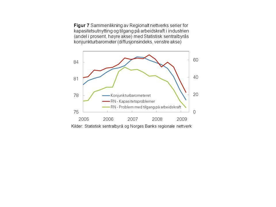 Figur 7 Sammenlikning av Regionalt nettverks serier for kapasitetsutnytting og tilgang på arbeidskraft i industrien (andel i prosent, høyre akse) med Statistisk sentralbyrås konjunkturbarometer (diffusjonsindeks, venstre akse) Kilder: Statistisk sentralbyrå og Norges Banks regionale nettverk