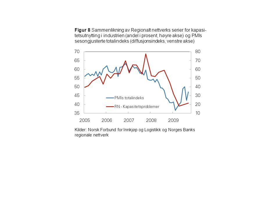 Figur 19 Sammenlikning av Regionalt nettverks aggregerte serie for ventet vekst i sysselsettingen neste 3 måneder og kvartalsveksten i antall sysselsatte for Fastlands-Norge fra KNR 3 måneder fram i tid.