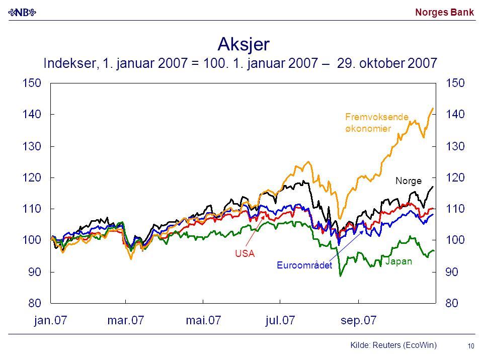 Norges Bank Kilde: Reuters (EcoWin) USA Japan Fremvoksende økonomier Norge Euroområdet Aksjer Indekser, 1.