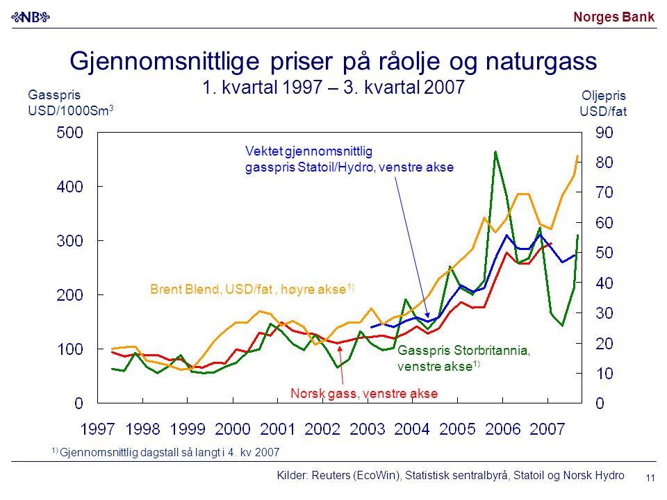 Norges Bank Gjennomsnittlige priser på råolje og naturgass 1.