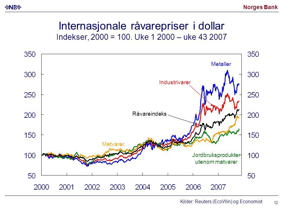 Norges Bank Internasjonale råvarepriser i dollar Indekser, 2000 = 100.