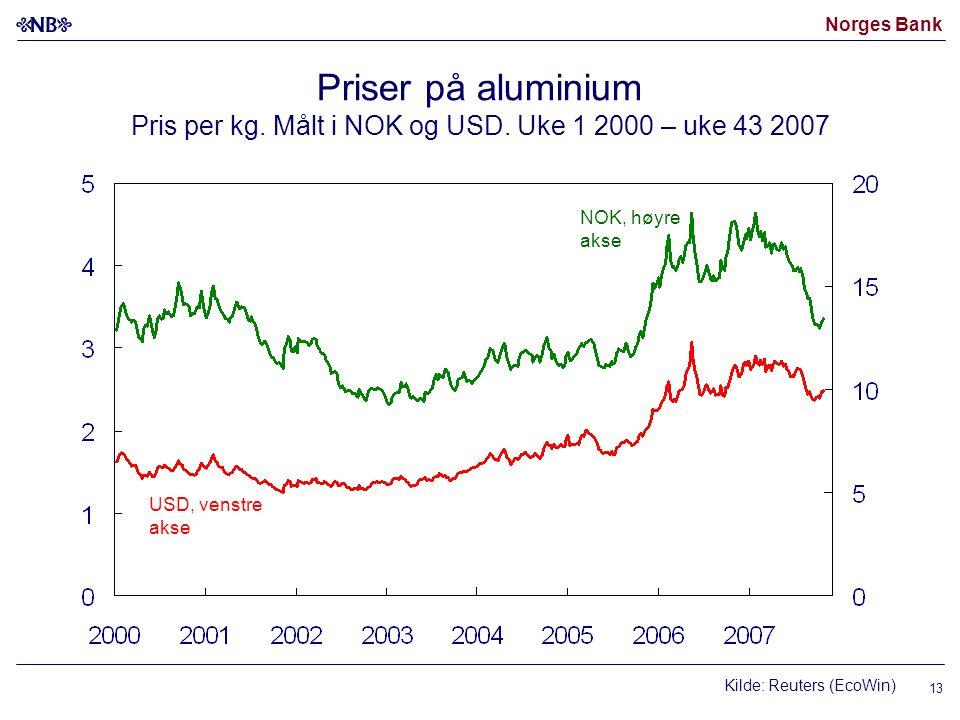 Norges Bank Priser på aluminium Pris per kg. Målt i NOK og USD.
