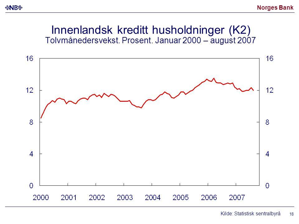 Norges Bank Innenlandsk kreditt husholdninger (K2) Tolvmånedersvekst.