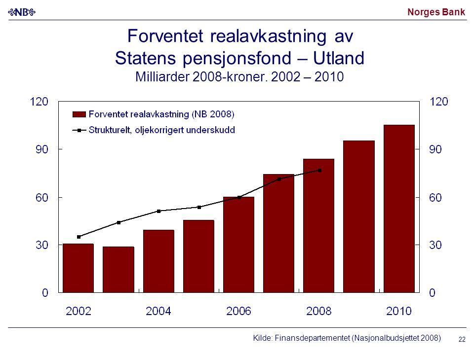 Norges Bank Forventet realavkastning av Statens pensjonsfond – Utland Milliarder 2008-kroner.