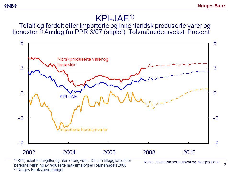 Norges Bank Norskproduserte varer og tjenester KPI-JAE Importerte konsumvarer KPI-JAE 1) Totalt og fordelt etter importerte og innenlandsk produserte varer og tjenester.