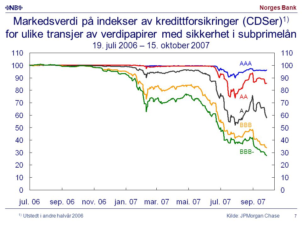 Norges Bank Markedsverdi på indekser av kredittforsikringer (CDSer) 1) for ulike transjer av verdipapirer med sikkerhet i subprimelån 19.