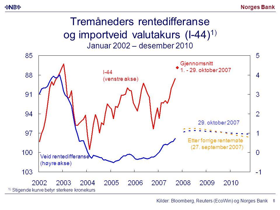 Norges Bank Kilder: Bloomberg, Reuters (EcoWin) og Norges Bank I-44 (venstre akse) Veid rentedifferanse (høyre akse) 29.