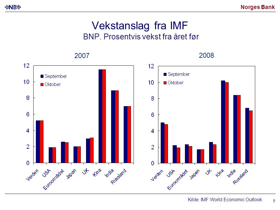 Norges Bank Kilde: IMF World Economic Outlook 2007 2008 Vekstanslag fra IMF BNP.
