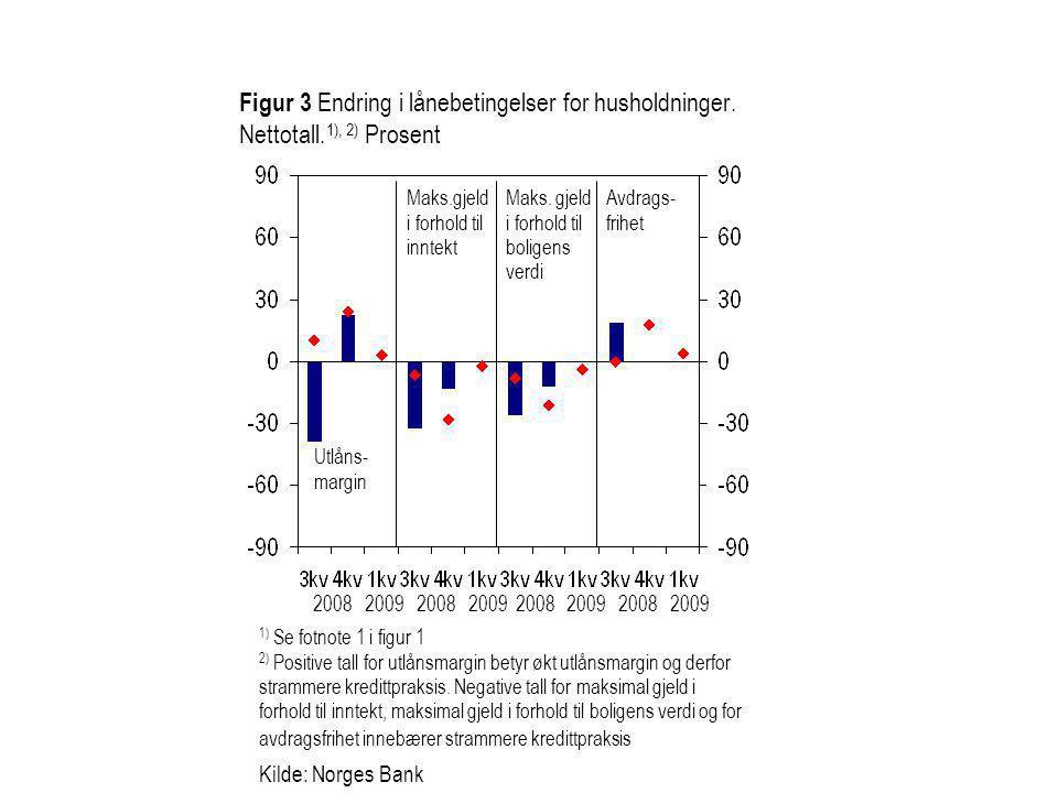 Kilde: Norges Bank Maks.gjeld i forhold til inntekt Utlåns- margin Avdrags- frihet Maks.