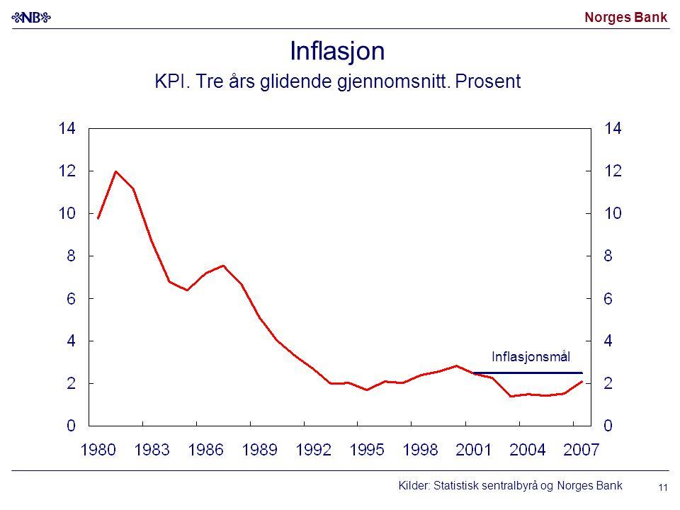 Norges Bank 11 Inflasjon KPI. Tre års glidende gjennomsnitt. Prosent Kilder: Statistisk sentralbyrå og Norges Bank Inflasjonsmål
