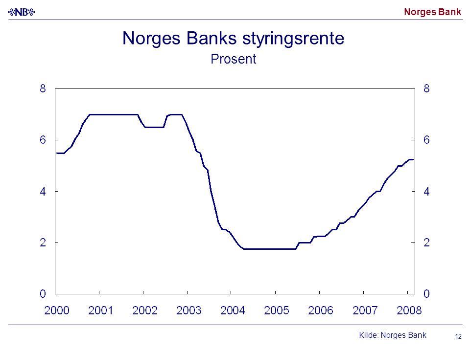 Norges Bank 12 Norges Banks styringsrente Prosent Kilde: Norges Bank