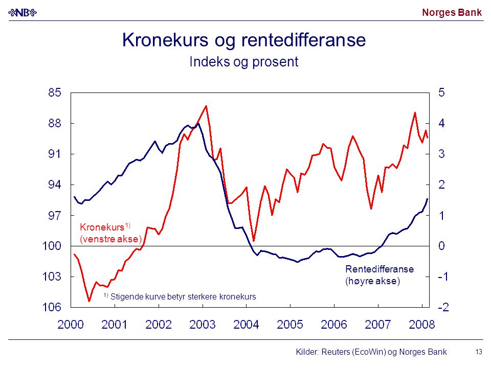 Norges Bank 13 Kronekurs og rentedifferanse Indeks og prosent Kilder: Reuters (EcoWin) og Norges Bank Kronekurs 1) (venstre akse) Rentedifferanse (høy