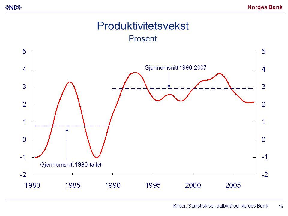 Norges Bank 16 Produktivitetsvekst Prosent Kilder: Statistisk sentralbyrå og Norges Bank Gjennomsnitt 1980-tallet Gjennomsnitt 1990-2007