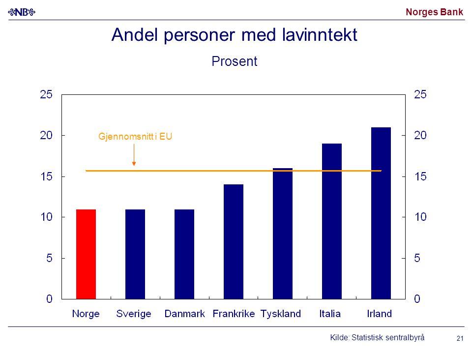 Norges Bank 21 Andel personer med lavinntekt Prosent Kilde: Statistisk sentralbyrå Gjennomsnitt i EU