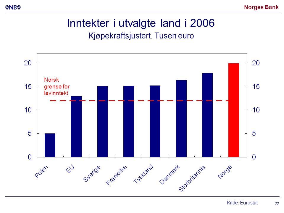 Norges Bank 22 Inntekter i utvalgte land i 2006 Kjøpekraftsjustert. Tusen euro Kilde: Eurostat Norsk grense for lavinntekt