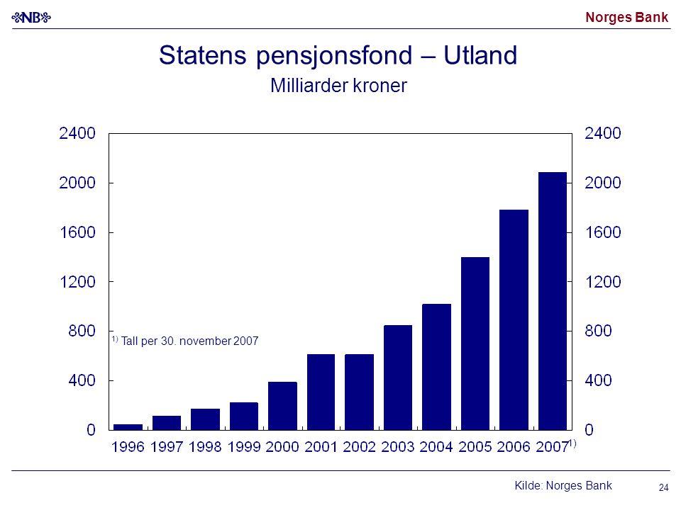 Norges Bank 24 Statens pensjonsfond – Utland Milliarder kroner Kilde: Norges Bank 1) 1) Tall per 30. november 2007