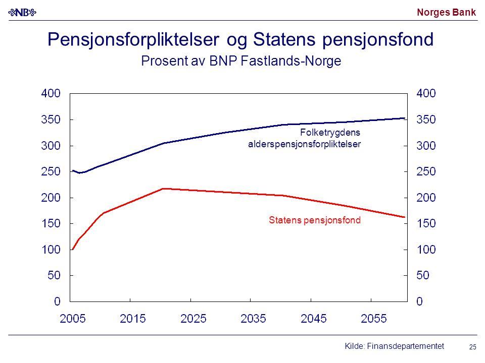 Norges Bank 25 Pensjonsforpliktelser og Statens pensjonsfond Prosent av BNP Fastlands-Norge Kilde: Finansdepartementet Folketrygdens alderspensjonsfor
