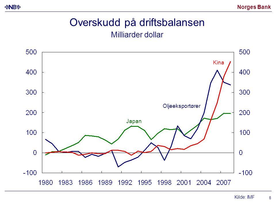 Norges Bank 8 Overskudd på driftsbalansen Milliarder dollar Kilde: IMF Oljeeksportører Kina Japan