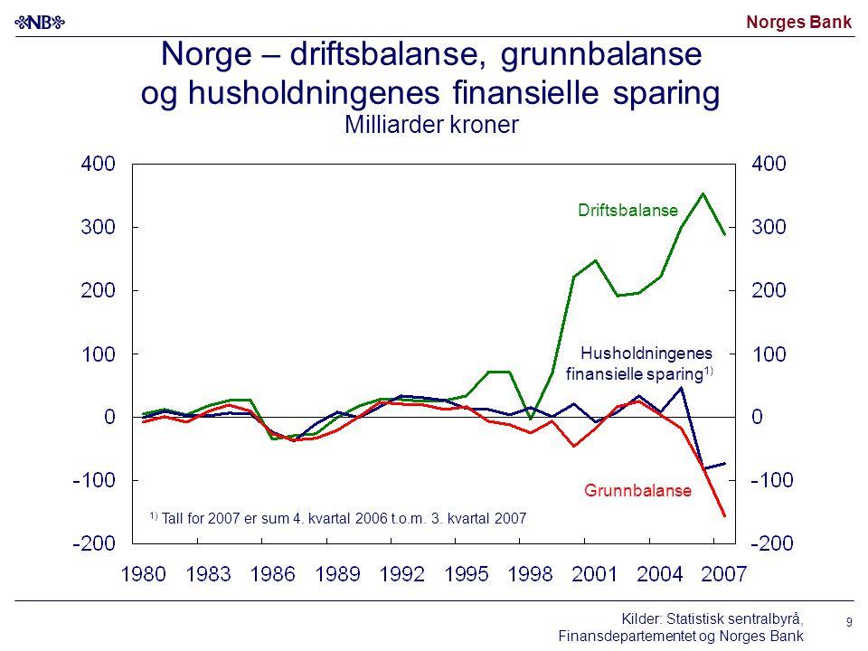 Norges Bank 9 Norge – driftsbalanse, grunnbalanse og husholdningenes finansielle sparing Milliarder kroner Kilder: Statistisk sentralbyrå, Finansdepar