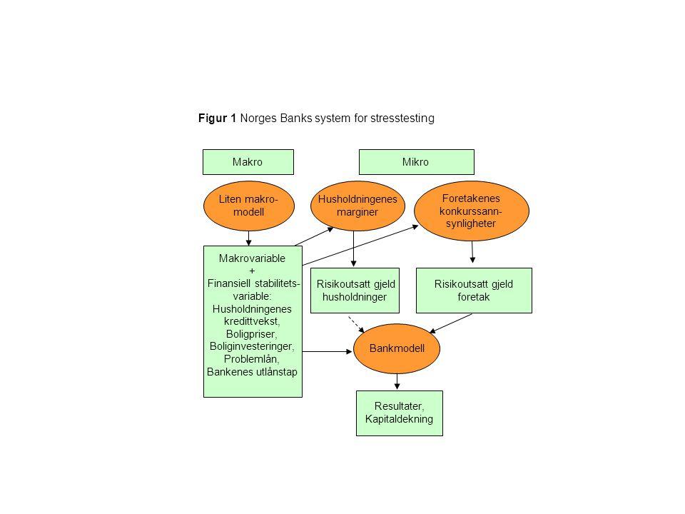 Figur 1 Norges Banks system for stresstesting MakroMikro Foretakenes konkurssann- synligheter Bankmodell Risikoutsatt gjeld husholdninger Risikoutsatt