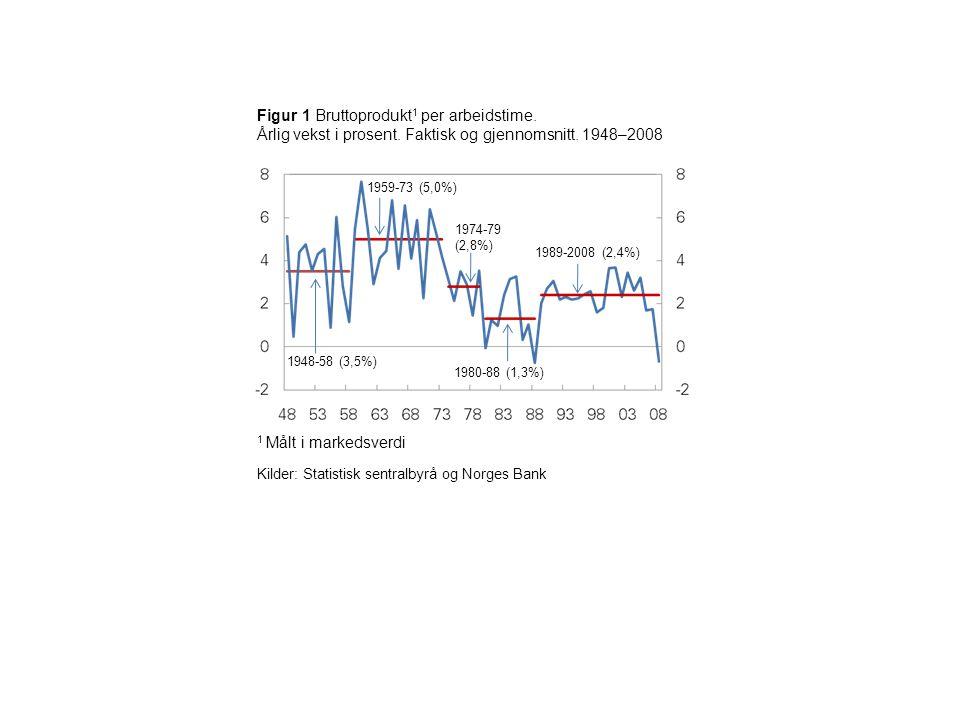 Figur 1 Bruttoprodukt 1 per arbeidstime. Årlig vekst i prosent.