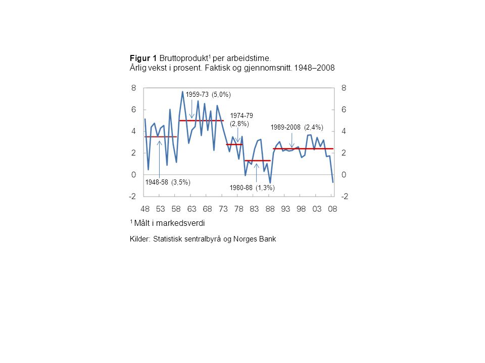 Figur 2 Kapitalbeholdning per arbeidstime.Fastlands-Norge.