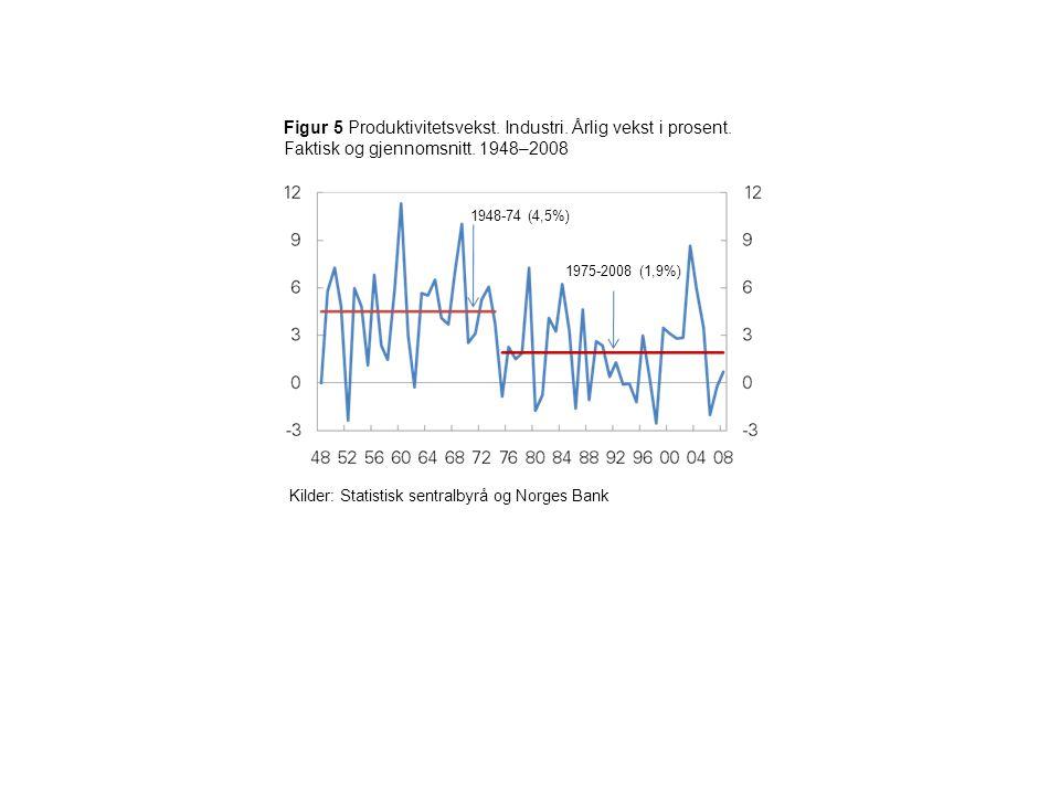 Figur 5 Produktivitetsvekst. Industri. Årlig vekst i prosent.