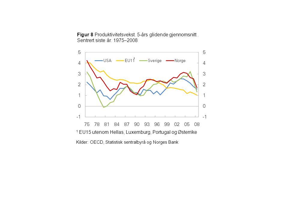 Figur 9 Gjennomsnittlig årsvekst i bruttoprodukt per sysselsatt. 1999–2007. Prosent Kilde: OECD