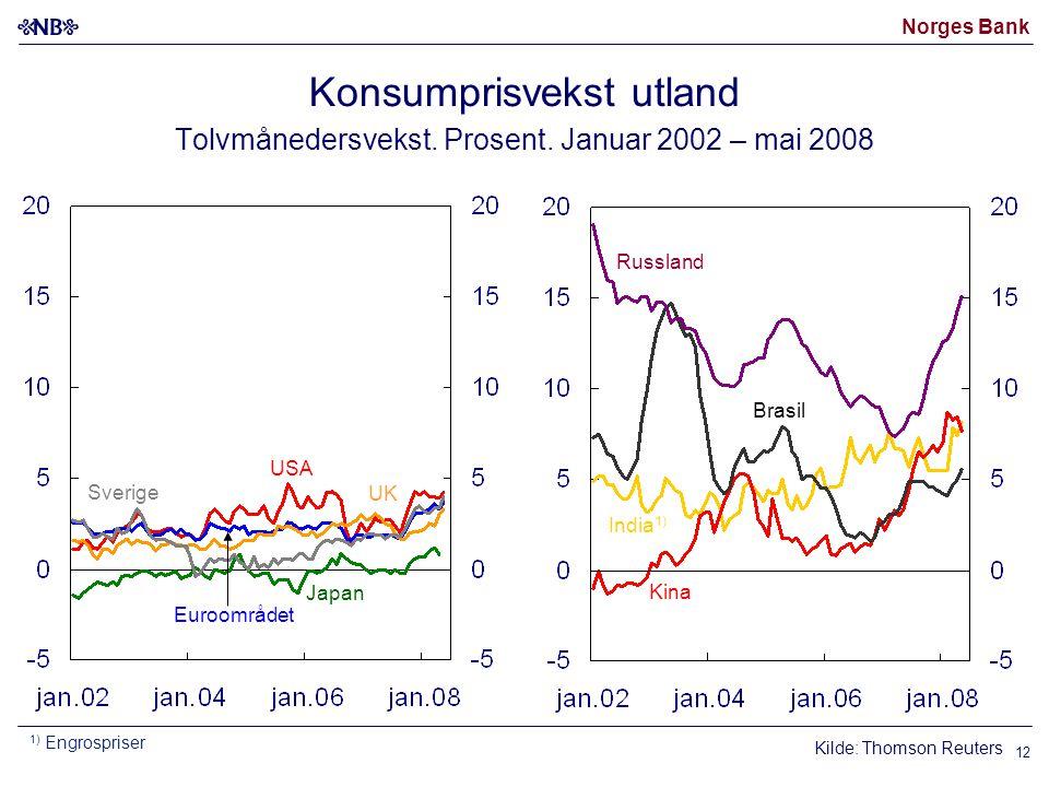 Norges Bank 12 Konsumprisvekst utland Tolvmånedersvekst.