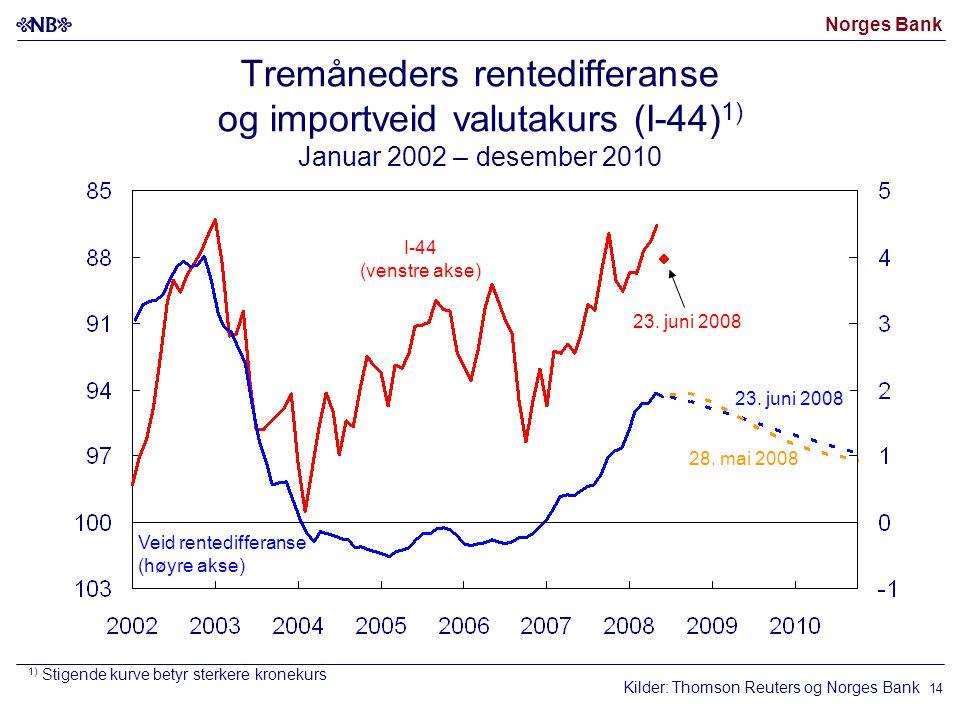 Norges Bank 14 Kilder: Thomson Reuters og Norges Bank I-44 (venstre akse) Veid rentedifferanse (høyre akse) 28.