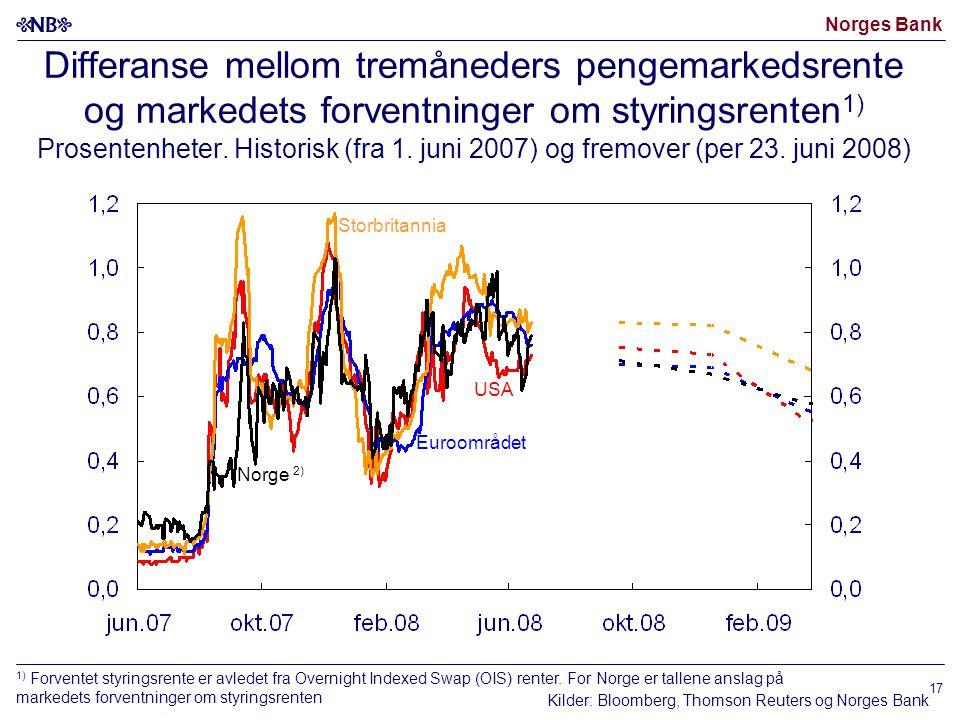 Norges Bank 17 Differanse mellom tremåneders pengemarkedsrente og markedets forventninger om styringsrenten 1) Prosentenheter.