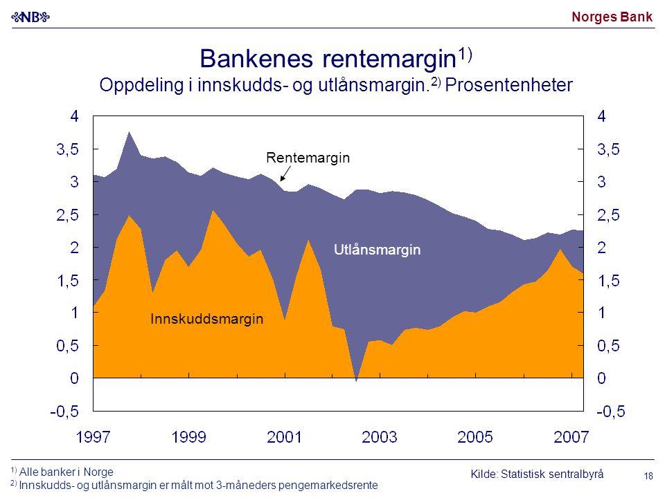 Norges Bank 18 Kilde: Statistisk sentralbyrå Rentemargin Utlånsmargin Innskuddsmargin Bankenes rentemargin 1) Oppdeling i innskudds- og utlånsmargin.