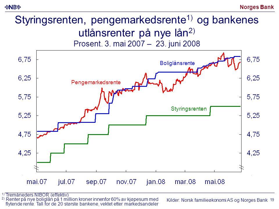 Norges Bank 19 Boliglånsrente Pengemarkedsrente Styringsrenten, pengemarkedsrente 1) og bankenes utlånsrenter på nye lån 2) Prosent.