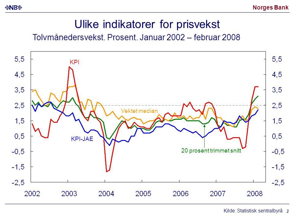 Norges Bank 3 Norskproduserte varer og tjenester (0,7) Importerte konsumvarer (0,3) KPI-JAE Kilder: Statistisk sentralbyrå og Norges Bank KPI-JAE 1) Totalt og fordelt etter importerte og innenlandsk produserte varer og tjenester 2).