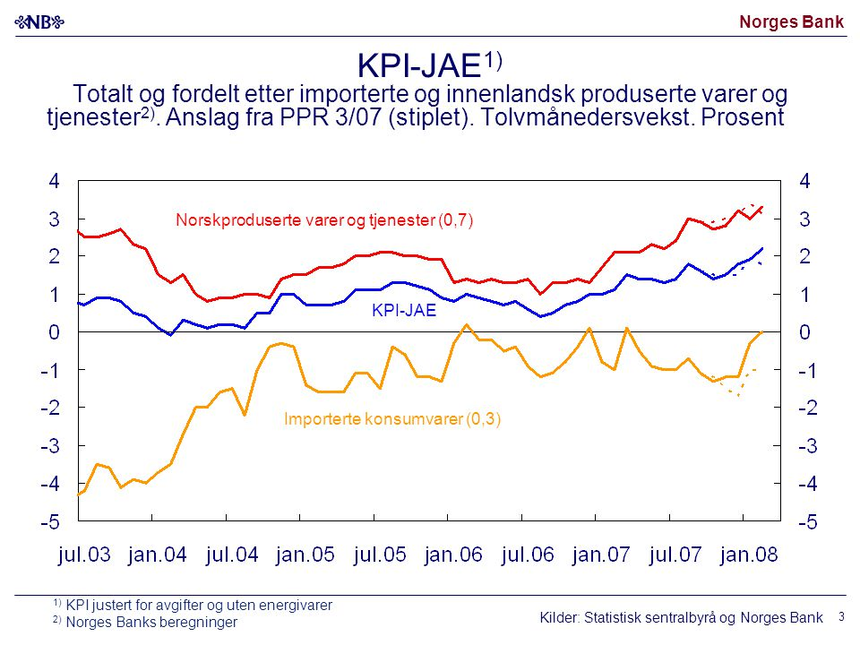 Norges Bank 4 Bidrag til endring i tolvmånedersveksten i KPI-JAE 1) siden februar 2007 Prosentenheter.